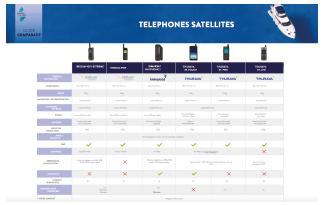 Comparatif de téléphones Iridium, Inmarsat et Thuraya